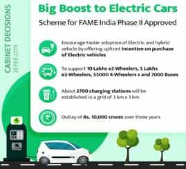 Image result for BIG BOOST TO ELECTRIC CARS